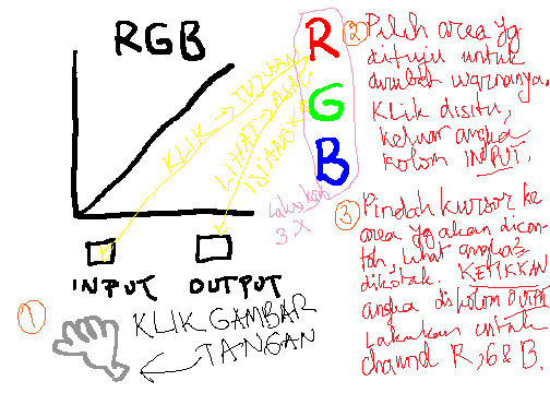 Kurva 2 - Color Correction